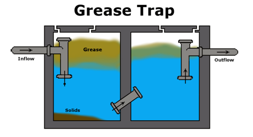 Everything you need to know about kitchen grease traps for Kitchen grease trap