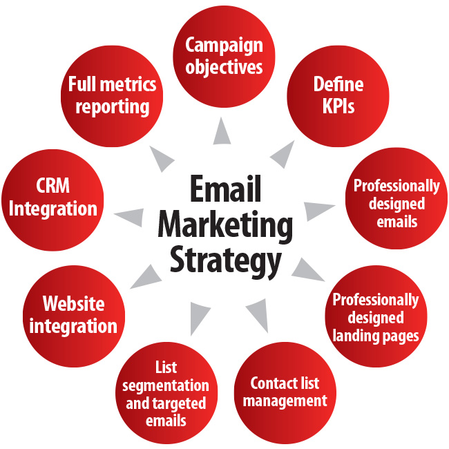 Email marketing It measures to control!